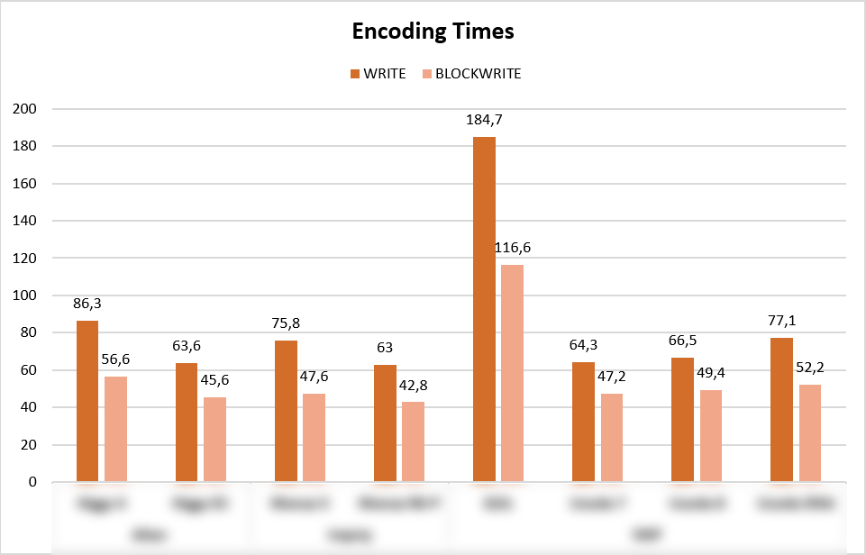 Encoding times march 3