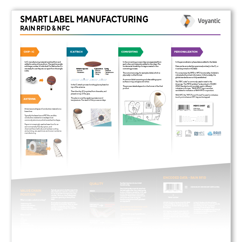 RAIN RFID and NFC manufacturing process infographic poster